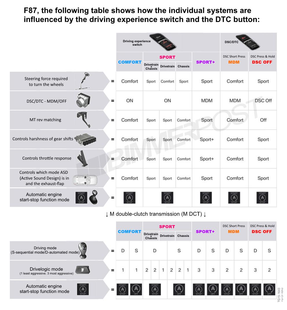 Name:  BMW-Drive-Modes-DTC-Chart.png Views: 18882 Size:  373.3 KB